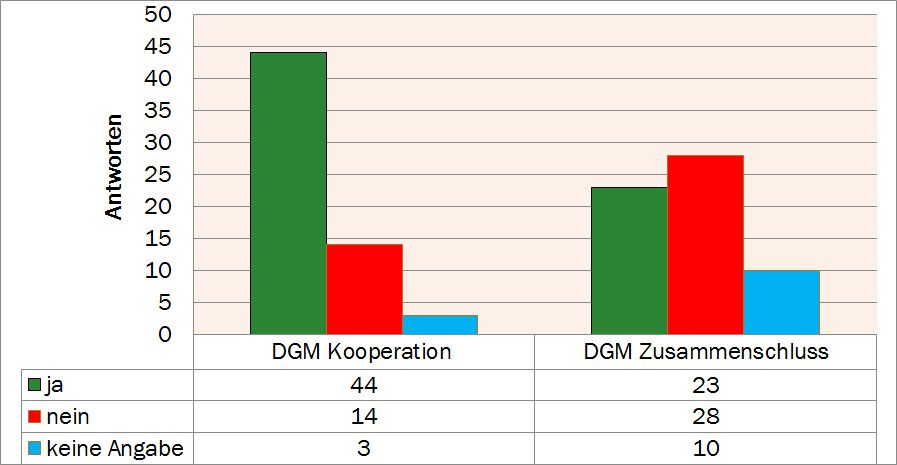 Umfrage 2012